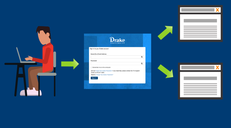 How SSO works infographic--person enters information in Drake login screen and it's passed to other websites